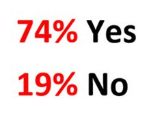 74% say yes to end of life choice law