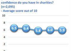 "Trust in charities ""moderate"" but higher than banks"