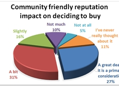 Community reputation's big impact on business
