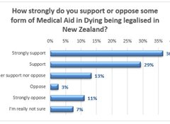 New poll: strong support for medical aid in dying