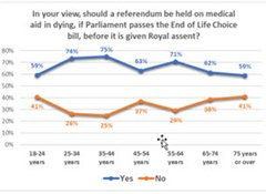 68% want binding referendum on medical aid in dying