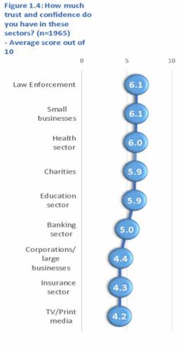 Trust in sectors